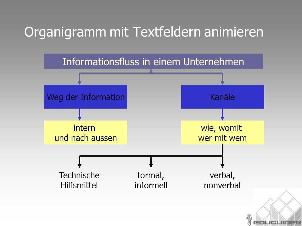 Organigramm mit Textfeldern animieren Informationsfluss in einem Unternehmen intern und nach aussen Technische Hilfsmittel formal, informell verbal, nonverbal Weg der InformationKanäle wie, womit wer mit wem