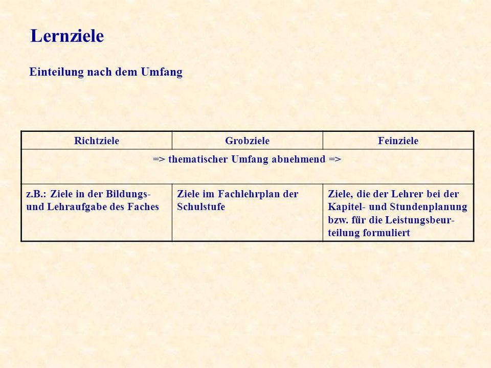 RichtzieleGrobzieleFeinziele => thematischer Umfang abnehmend => z.B.: Ziele in der Bildungs- und Lehraufgabe des Faches Ziele im Fachlehrplan der Schulstufe Ziele, die der Lehrer bei der Kapitel- und Stundenplanung bzw.
