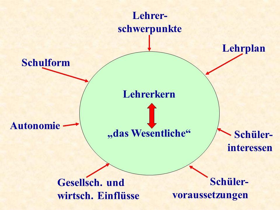 Lehrerkern das Wesentliche Lehrplan Schulform Autonomie Lehrer- schwerpunkte Schüler- interessen Gesellsch.