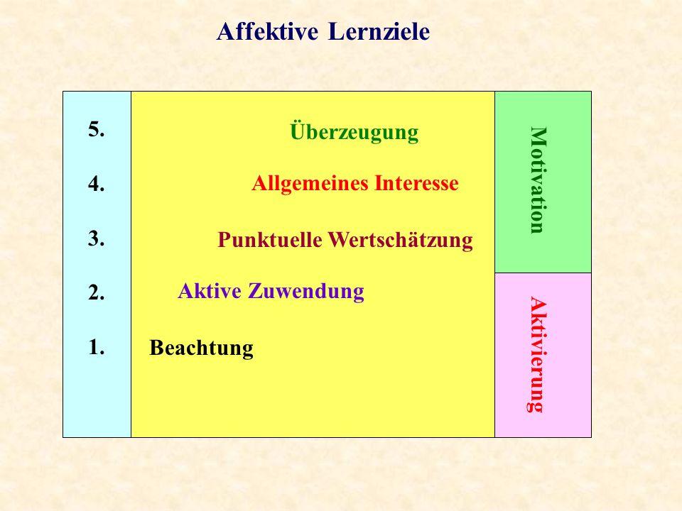 Affektive Lernziele 5. 4. 3. 2. 1. Beachtung Aktive Zuwendung Punktuelle Wertschätzung Allgemeines Interesse Überzeugung Aktivierung Motivation
