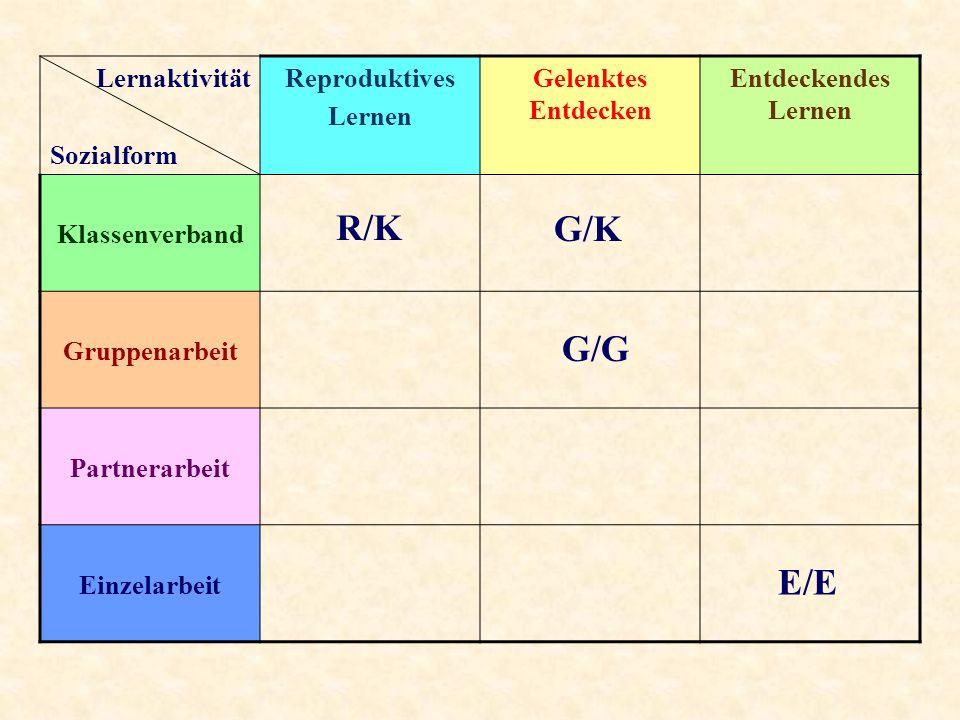 Lernaktivität Sozialform Reproduktives Lernen Gelenktes Entdecken Entdeckendes Lernen Klassenverband Gruppenarbeit Partnerarbeit Einzelarbeit R/K G/K G/G E/E