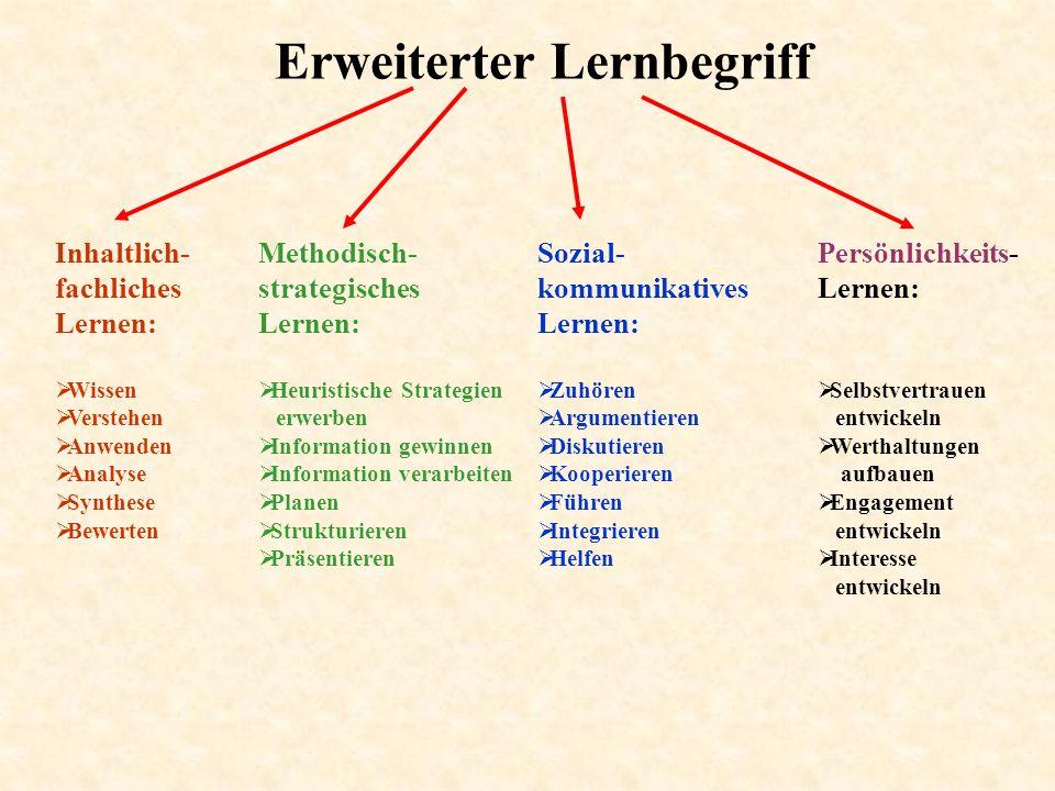 Erweiterter Lernbegriff Inhaltlich- fachliches Lernen: Wissen Verstehen Anwenden Analyse Synthese Bewerten Methodisch- strategisches Lernen: Heuristis