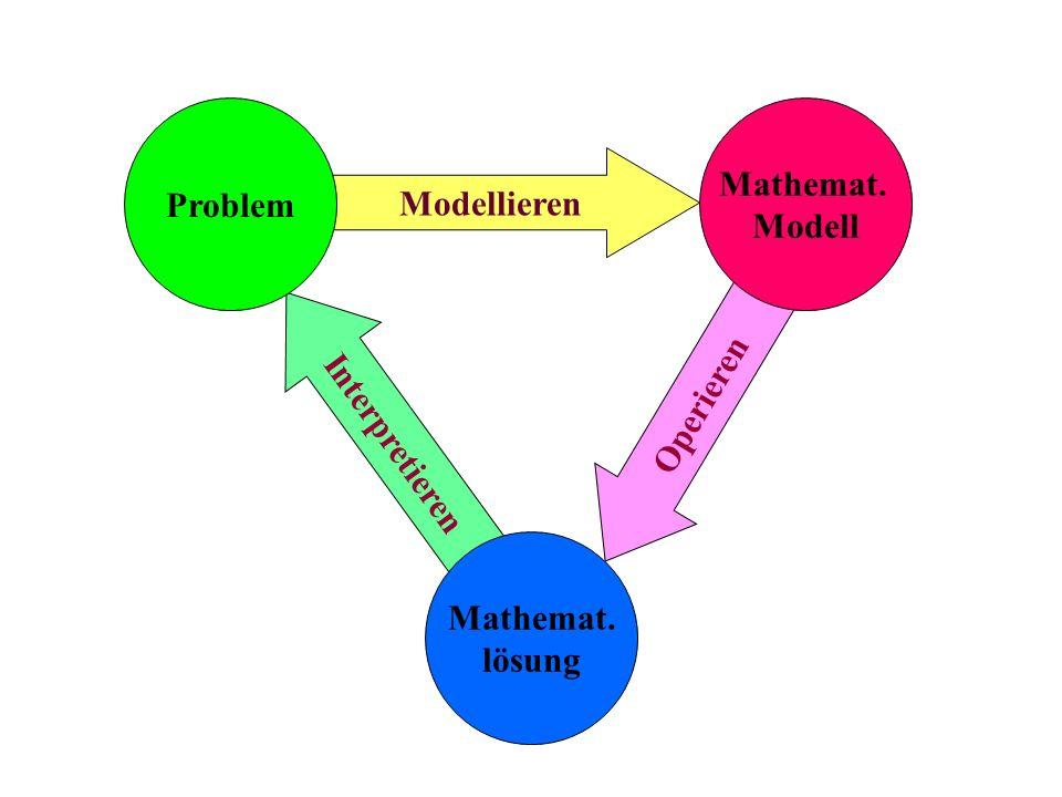 Mathematik ist die über Jahrhunderte entwickelte Technik des Problemlösens durch Schließen Bruno Buchberger Schulung des Problemlösem