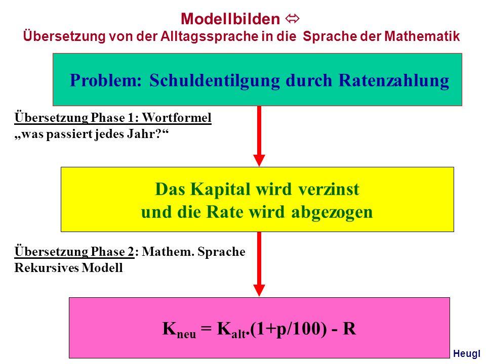 Modellieren Interpretieren Operieren Problem Mathemat. Modell Mathemat. lösung