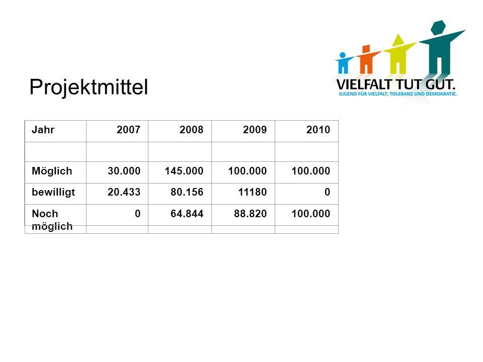 Projektmittel Jahr2007200820092010 Möglich30.000145.000100.000 bewilligt20.43380.156111800 Noch möglich 064.84488.820100.000