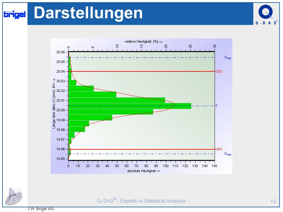 Q–DAS ® - Experts in Statistical Analysis J.H. Brigel AG 14 Einzelwerte