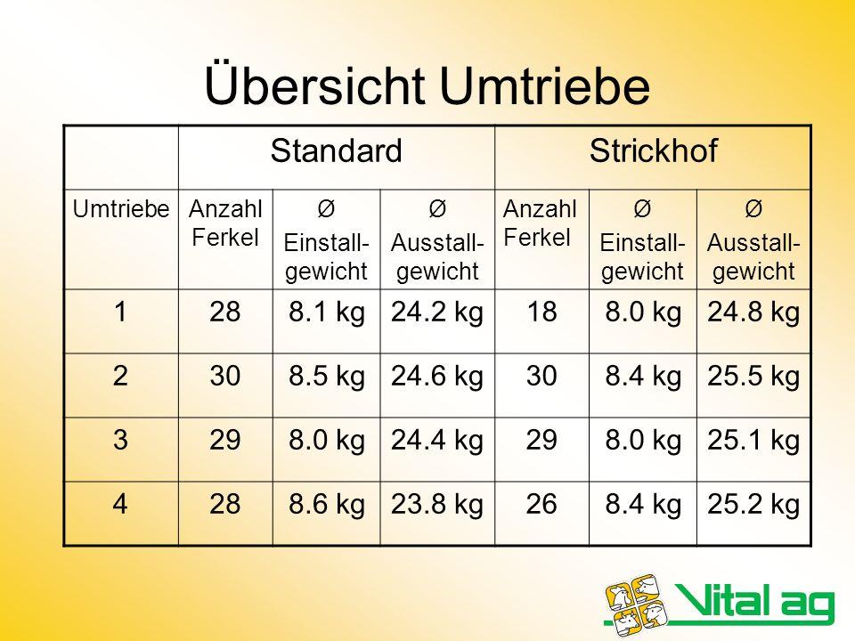 Übersicht Umtriebe StandardStrickhof UmtriebeAnzahl Ferkel Ø Einstall- gewicht Ø Ausstall- gewicht Anzahl Ferkel Ø Einstall- gewicht Ø Ausstall- gewic