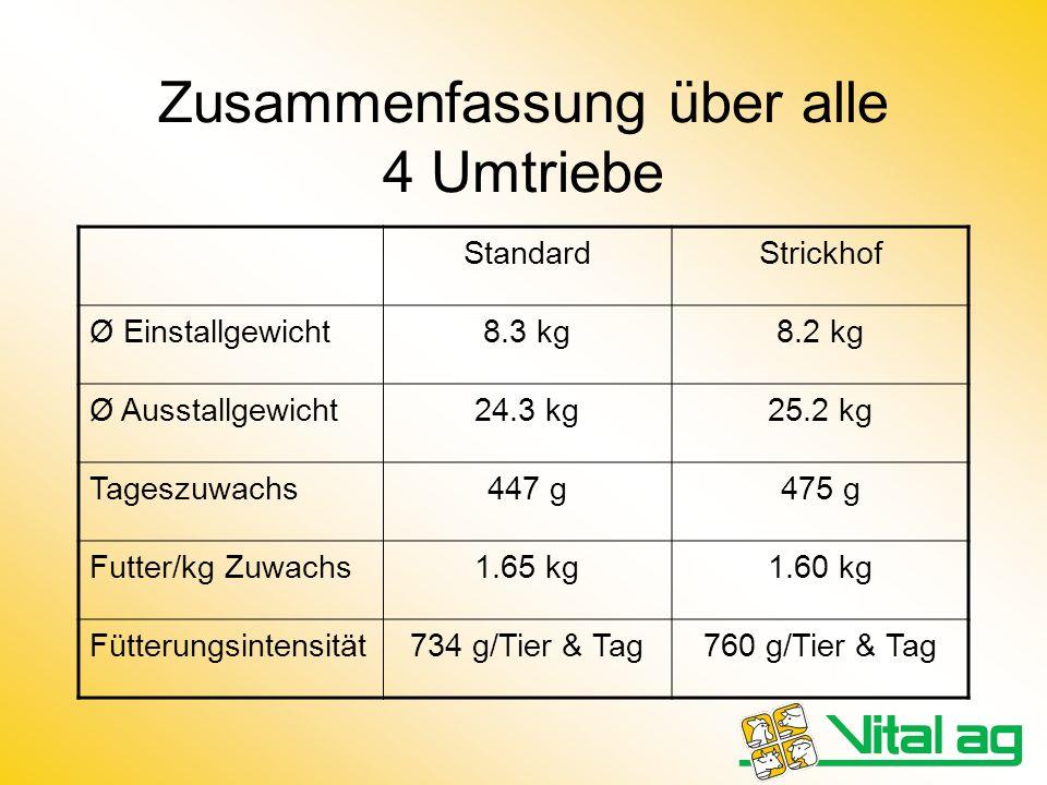 Zusammenfassung über alle 4 Umtriebe StandardStrickhof Ø Einstallgewicht8.3 kg8.2 kg Ø Ausstallgewicht24.3 kg25.2 kg Tageszuwachs447 g475 g Futter/kg