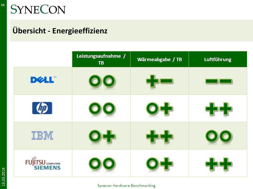 Übersicht - Energieeffizienz Leistungsaufnahme / TB Wärmeabgabe / TB Luftführung 19.05.2014 Synecon Hardware Benchmarking 11