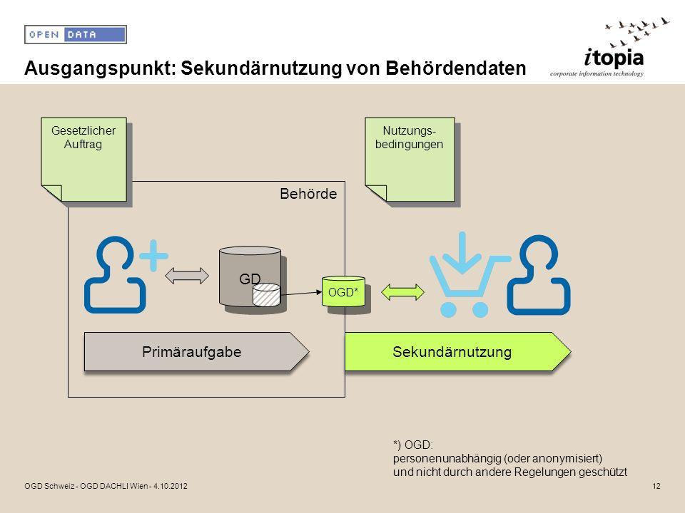 Ausgangspunkt: Sekundärnutzung von Behördendaten OGD Schweiz - OGD DACHLI Wien - 4.10.2012 GD Primäraufgabe OGD* Gesetzlicher Auftrag Behörde Sekundär