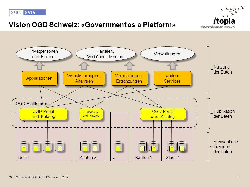 Vision OGD Schweiz: «Government as a Platform» 13OGD Schweiz - OGD DACHLI Wien - 4.10.2012 Stadt ZKanton YBund Applikationen Visualisierungen, Analyse