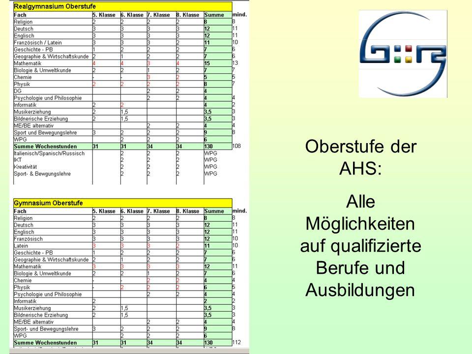 Oberstufe der AHS: Alle Möglichkeiten auf qualifizierte Berufe und Ausbildungen