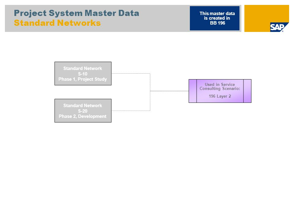 Project System Master Data Allocation Material to Standard Network S-EXT Standard WBS Element, External Service Project This master data is created in BB 196 S-EXT-10 Phase 1, Project Study S-EXT-20 Phase 2, Development S-10 Standard Network Phase 1, Project Study D303 Material (DIEN) D304 Material (DIEN) S-20 Standard Network Phase 2, Development Used in Service Consulting Scenario: 196 Layer 2