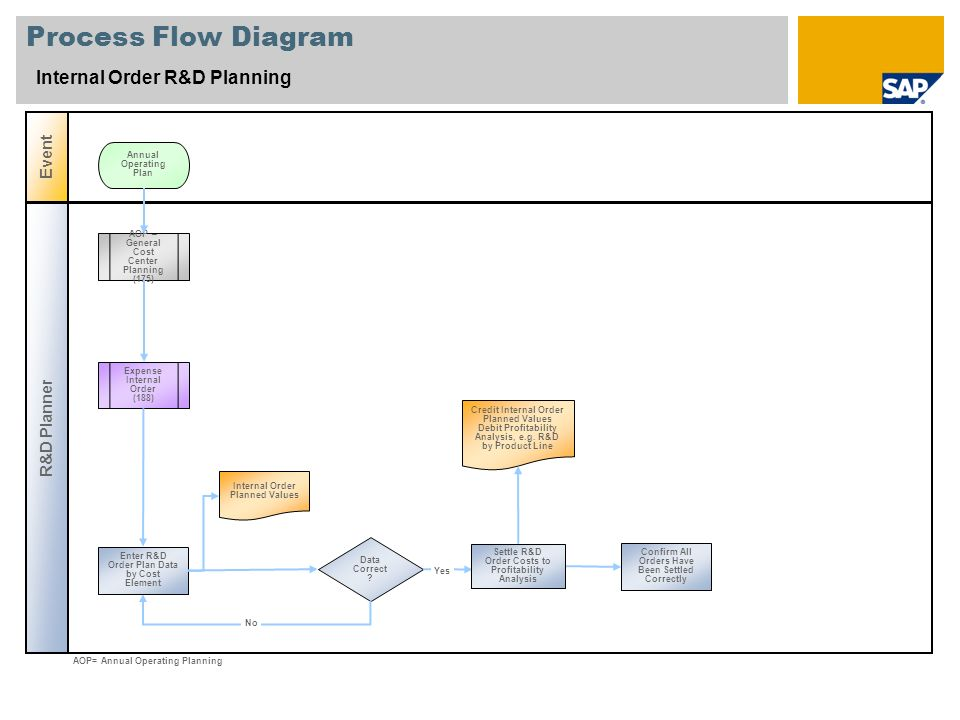 Process Flow Diagram Internal Order R&D Planning R&D Planner Event Data Correct ? Expense Internal Order (188) AOP – General Cost Center Planning (175