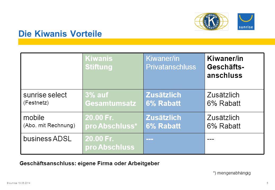 © sunrise 19.05.2014 5 --- Zusätzlich 6% Rabatt Zusätzlich 6% Rabatt Kiwaner/in Privatanschluss ---20.00 Fr.
