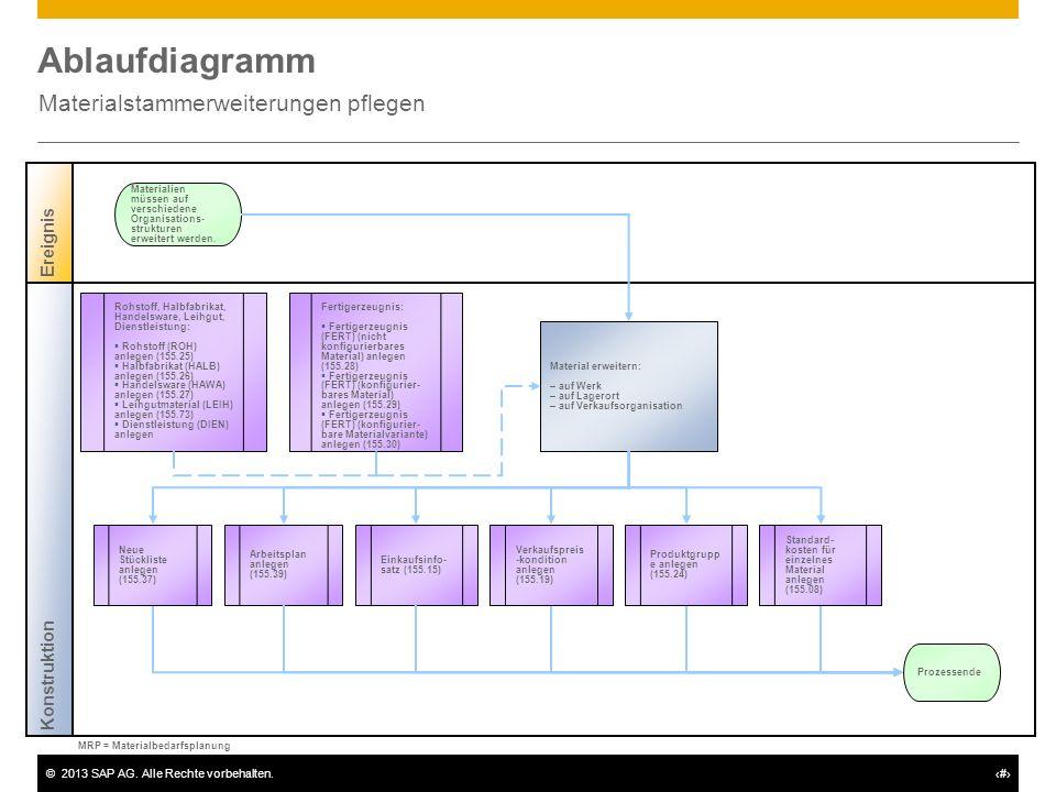 ©2013 SAP AG. Alle Rechte vorbehalten.# Ablaufdiagramm Materialstammerweiterungen pflegen Konstruktion Ereignis Material erweitern: – auf Werk – auf L