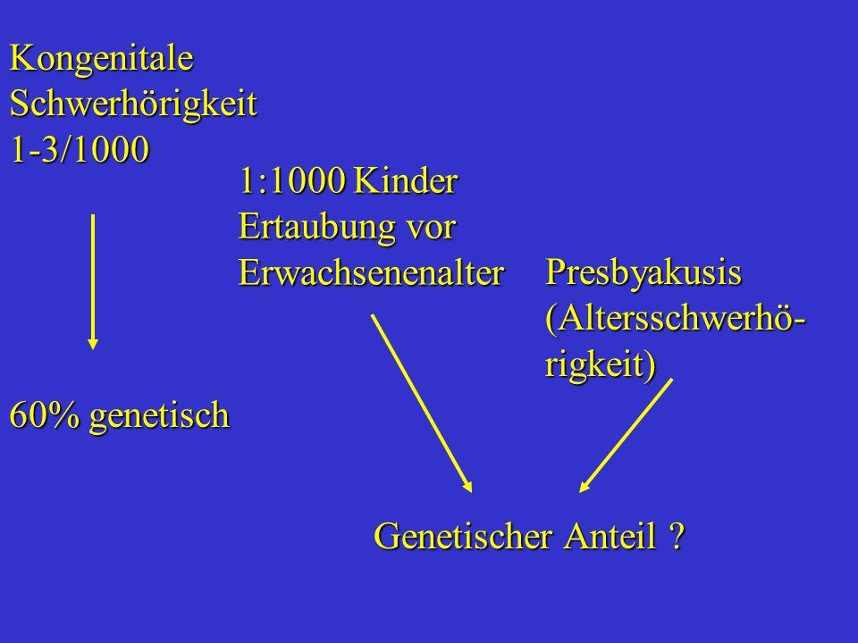 Kongenitale Schwerhörigkeit 1-3/1000 1:1000 Kinder Ertaubung vor Erwachsenenalter 60% genetisch Genetischer Anteil ? Presbyakusis (Altersschwerhö- rig
