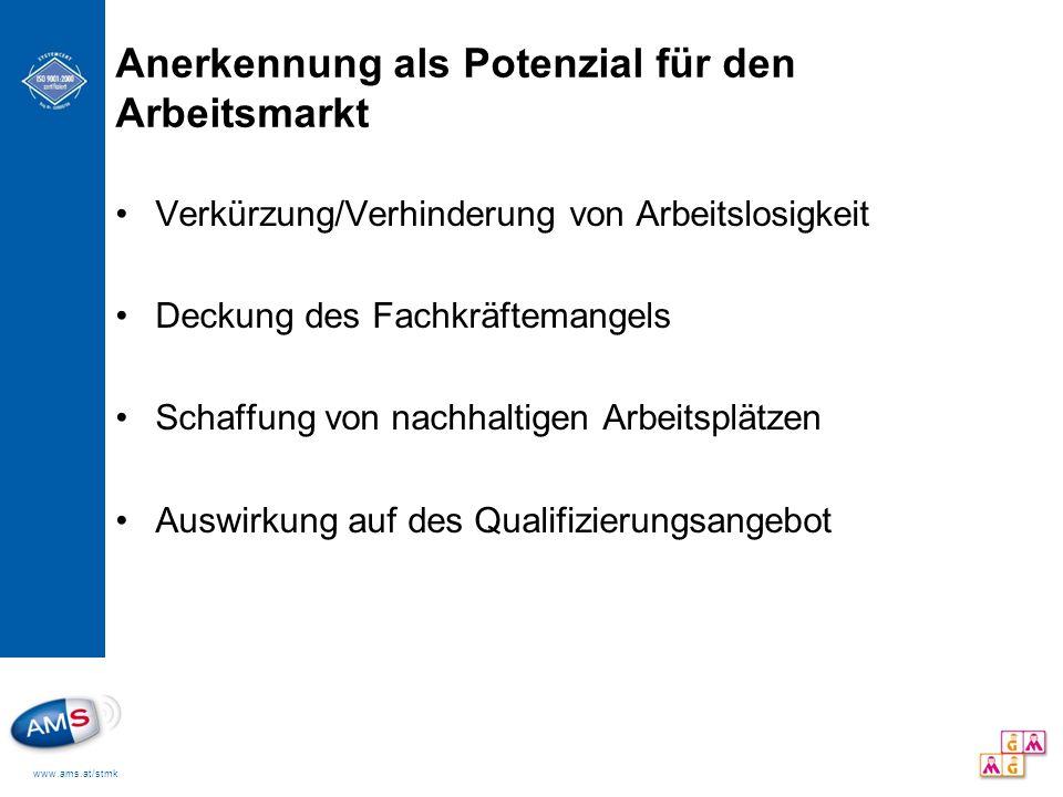 www.ams.at/stmk Anerkennung als Potenzial für den Arbeitsmarkt Verkürzung/Verhinderung von Arbeitslosigkeit Deckung des Fachkräftemangels Schaffung vo