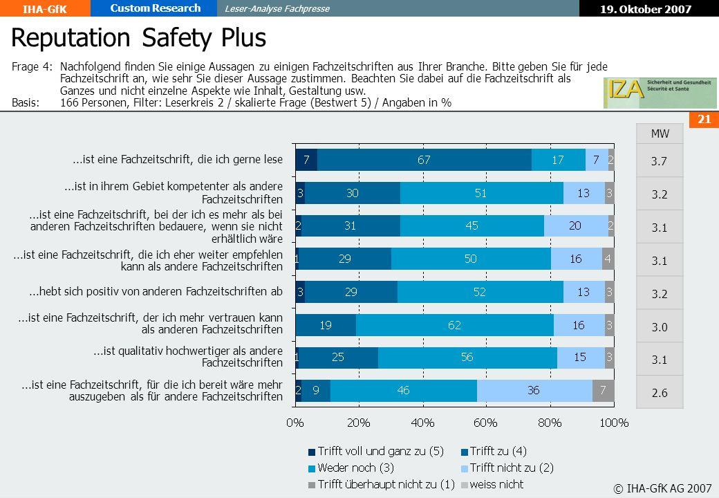 19. Oktober 2007 Leser-Analyse Fachpresse IHA-GfK Custom Research 21 © IHA-GfK AG 2007 Reputation Safety Plus...ist eine Fachzeitschrift, die ich gern