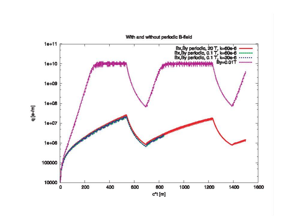 Angehaengt findest du Ergebnisse fuer periodische B-Felder mit Periodenlaenge 10mm.