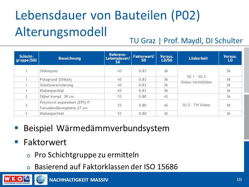 NACHHALTIGKEIT MASSIV Lebensdauer von Bauteilen (P02) Alterungsmodell Beispiel Wärmedämmverbundsystem Faktorwert o Pro Schichtgruppe zu ermitteln o Basierend auf Faktorklassen der ISO 15686 10 TU Graz | Prof.