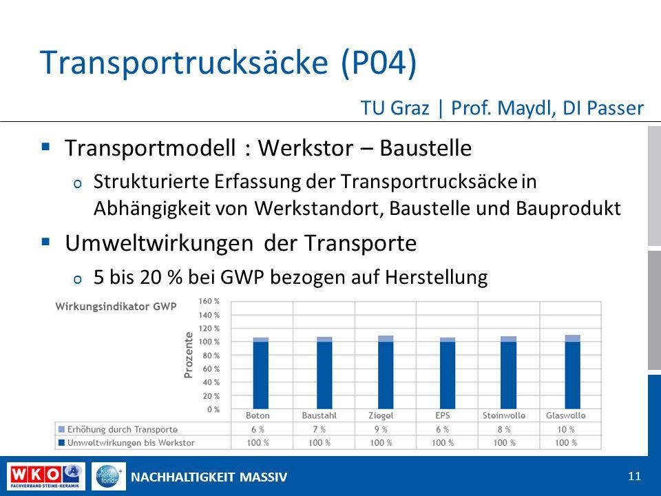NACHHALTIGKEIT MASSIV Transportrucksäcke (P04) Transportmodell : Werkstor – Baustelle o Strukturierte Erfassung der Transportrucksäcke in Abhängigkeit von Werkstandort, Baustelle und Bauprodukt Umweltwirkungen der Transporte o 5 bis 20 % bei GWP bezogen auf Herstellung 11 TU Graz | Prof.