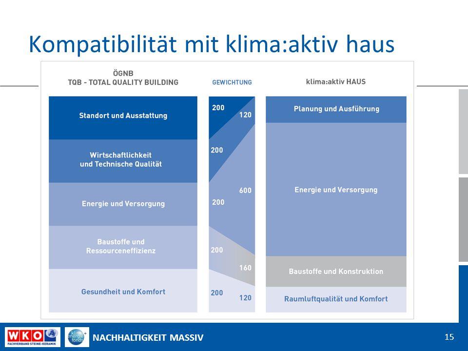NACHHALTIGKEIT MASSIV Kompatibilität mit klima:aktiv haus 15