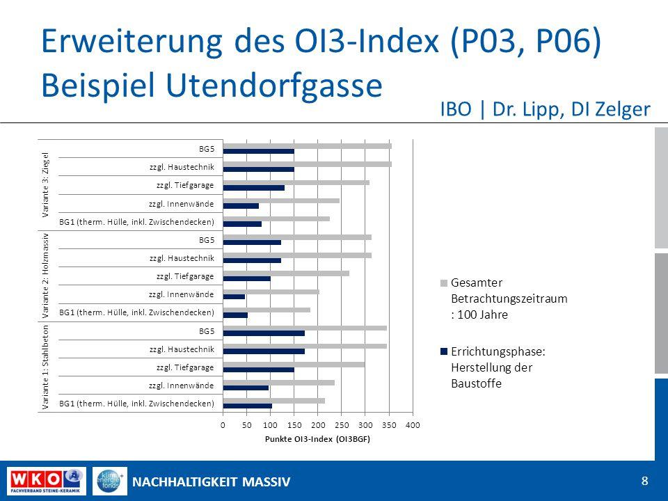 NACHHALTIGKEIT MASSIV Erweiterung des OI3-Index (P03, P06) Beispiel Utendorfgasse 8 IBO | Dr.