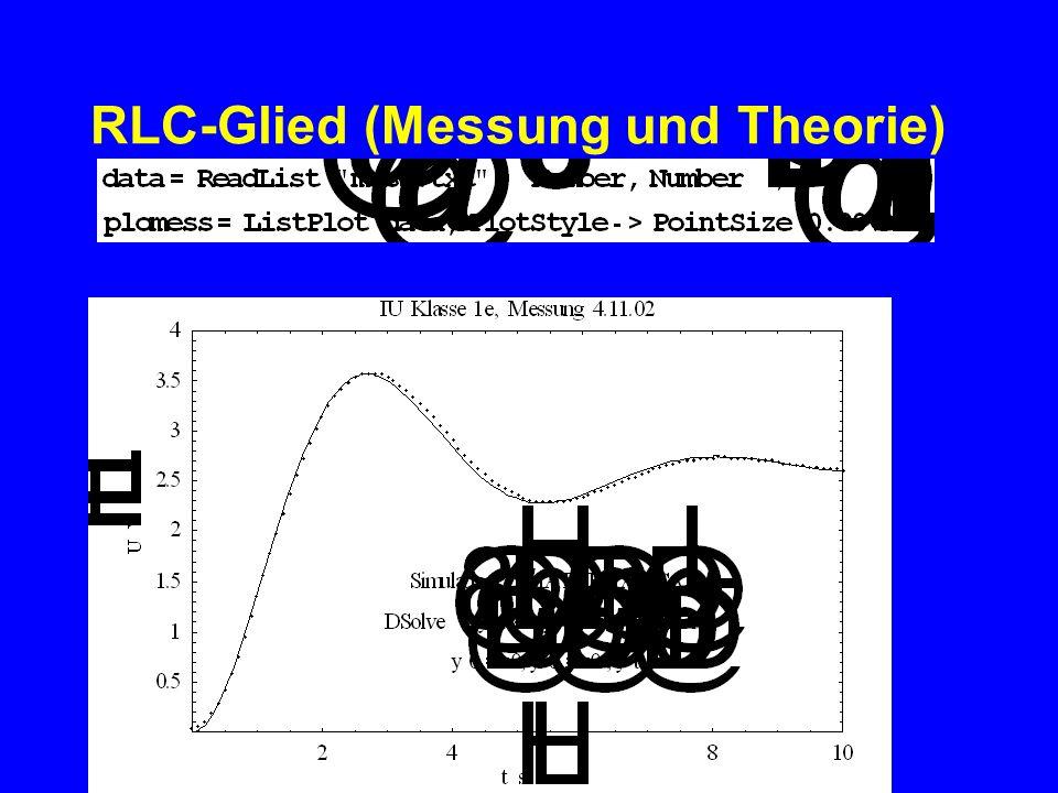 RLC-Glied (Messung und Theorie)