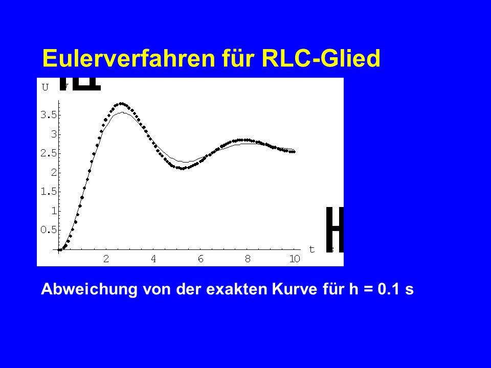 Abweichung von der exakten Kurve für h = 0.1 s