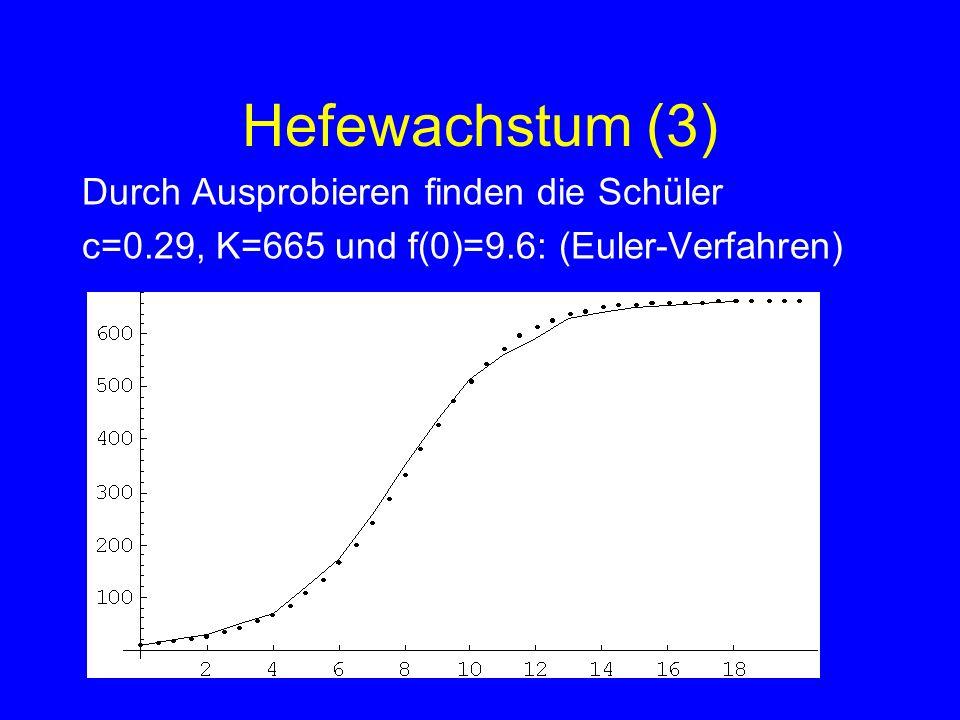 Hefewachstum (3) Durch Ausprobieren finden die Schüler c=0.29, K=665 und f(0)=9.6: (Euler-Verfahren)