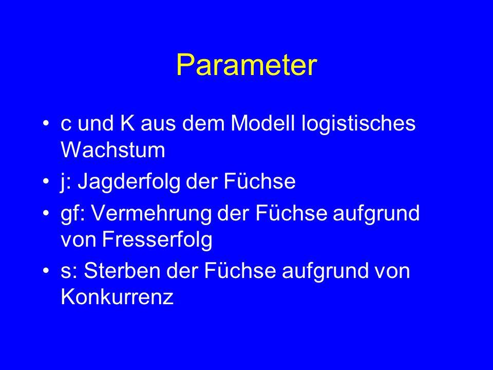 Parameter c und K aus dem Modell logistisches Wachstum j: Jagderfolg der Füchse gf: Vermehrung der Füchse aufgrund von Fresserfolg s: Sterben der Füchse aufgrund von Konkurrenz