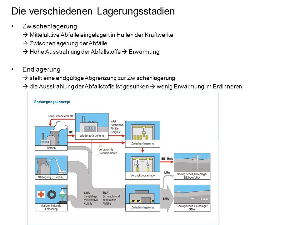 Die verschiedenen Lagerungsstadien Zwischenlagerung Mittelaktive Abfälle eingelagert in Hallen der Kraftwerke Zwischenlagerung der Abfälle Hohe Ausstrahlung der Abfallstoffe Erwärmung Endlagerung stellt eine endgültige Abgrenzung zur Zwischenlagerung die Ausstrahlung der Abfallstoffe ist gesunken wenig Erwärmung im Erdinneren