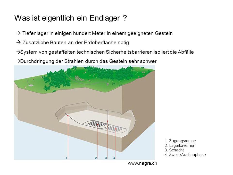 Was ist eigentlich ein Endlager ? Tiefenlager in einigen hundert Meter in einem geeigneten Gestein Zusätzliche Bauten an der Erdoberfläche nötig Syste
