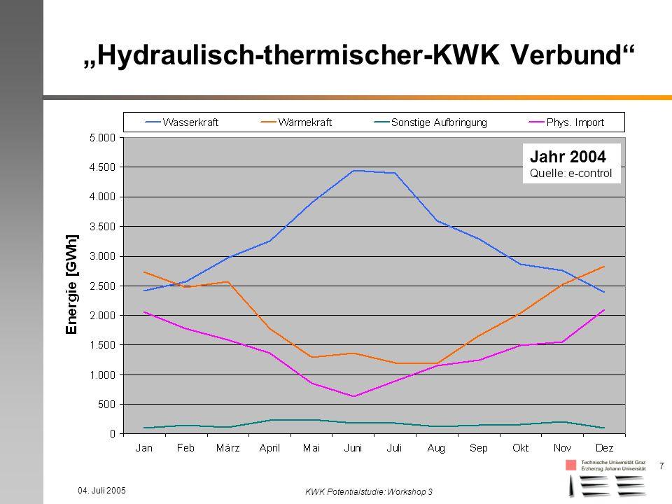 04. Juli 2005 KWK Potentialstudie: Workshop 3 7 Hydraulisch-thermischer-KWK Verbund Jahr 2004 Quelle: e-control