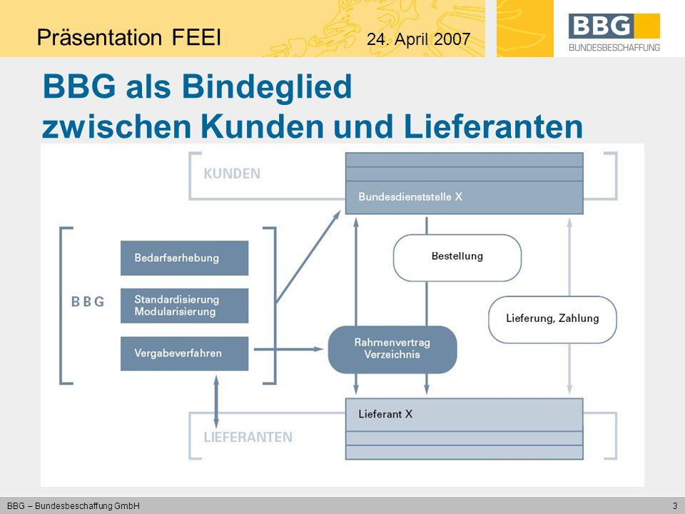 14 BBG – Bundesbeschaffung GmbH Vielen Dank für Ihre Aufmerksamkeit.