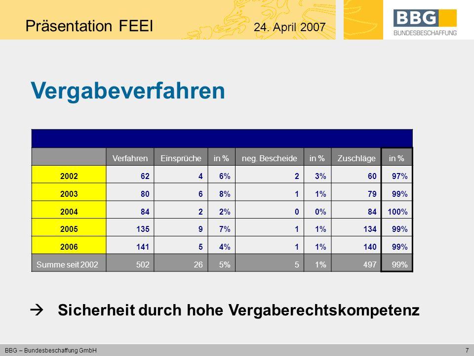 8 BBG – Bundesbeschaffung GmbH Abrufe nach Beschaffungsgruppen Präsentation FEEI 24. April 2007