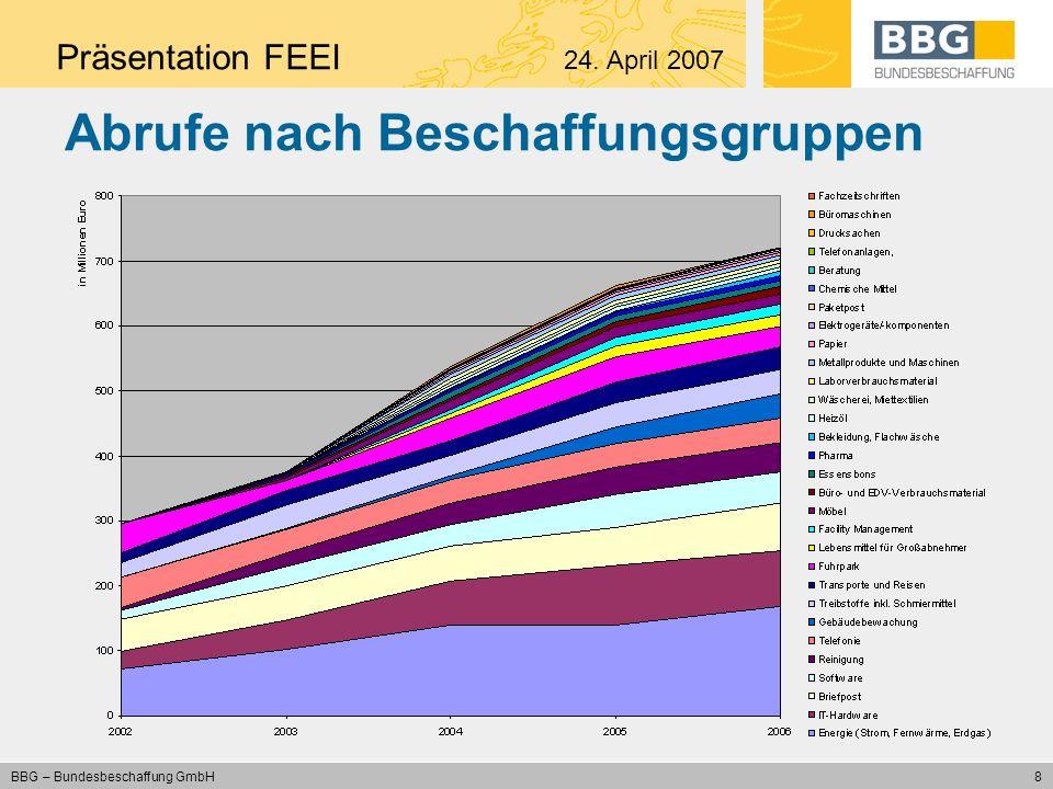 9 BBG – Bundesbeschaffung GmbH Ressortanteile 2006 Präsentation FEEI 24. April 2007