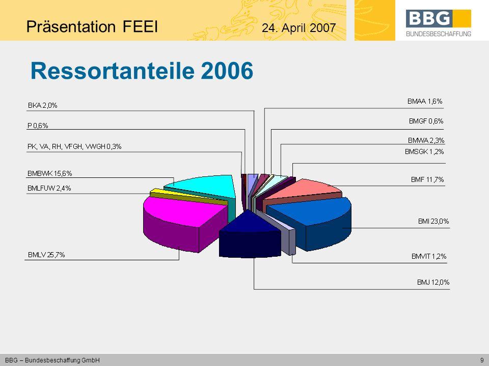 10 BBG – Bundesbeschaffung GmbH Aufteilung Bund und Drittkunden Beschaffungsvolumen 2006 gesamt: 720,3 Mio.