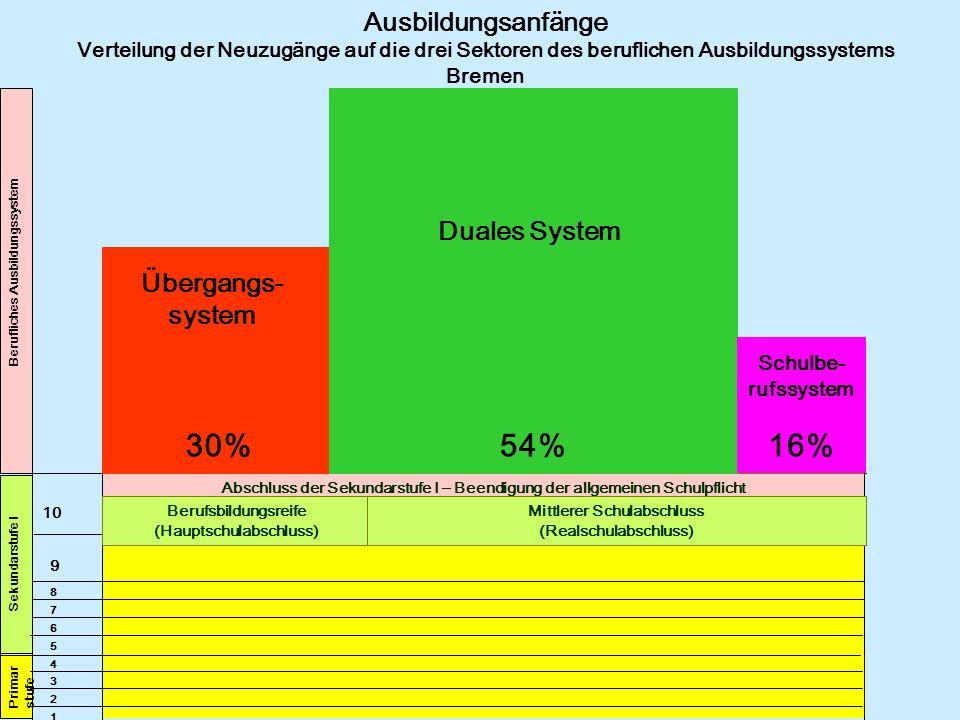 Berufliches Ausbildungssystem 10 4 5 6 7 8 9 1 2 3 Primar stufe Sekundarstufe I Ausbildungsanfänge Verteilung der Neuzugänge auf die drei Sektoren des