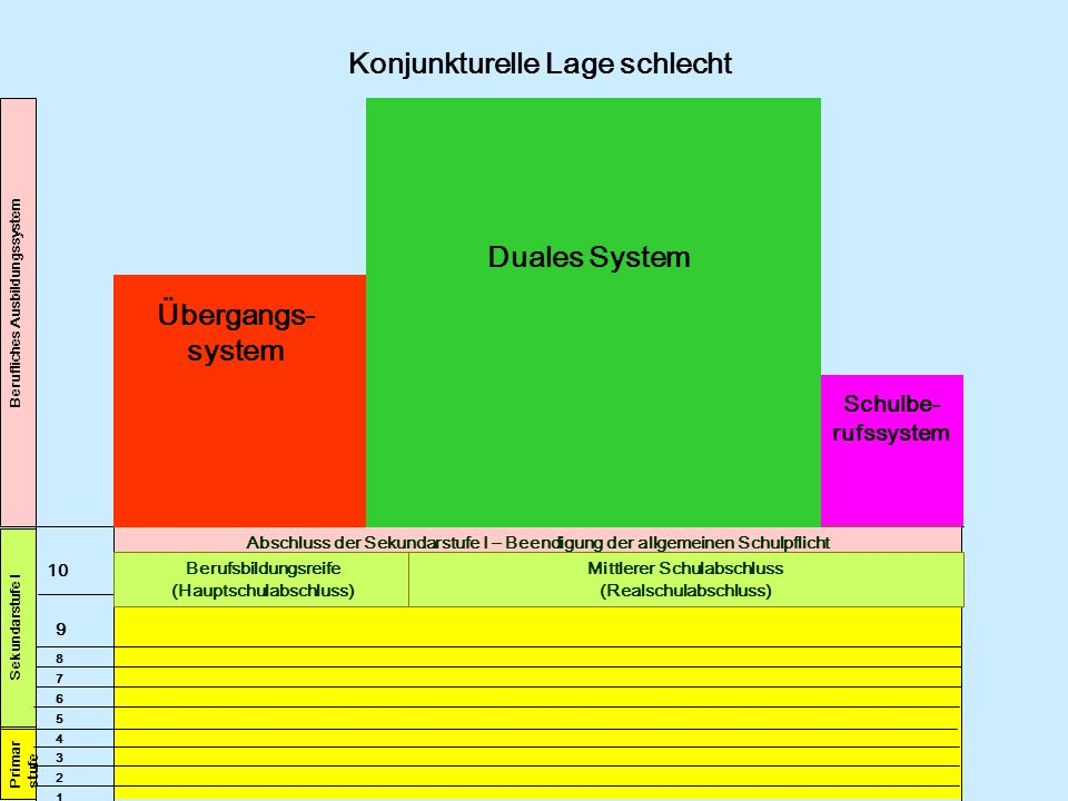 Berufliches Ausbildungssystem 10 4 5 6 7 8 9 1 2 3 Primar stufe Sekundarstufe I Konjunkturelle Lage schlecht Abschluss der Sekundarstufe I – Beendigun