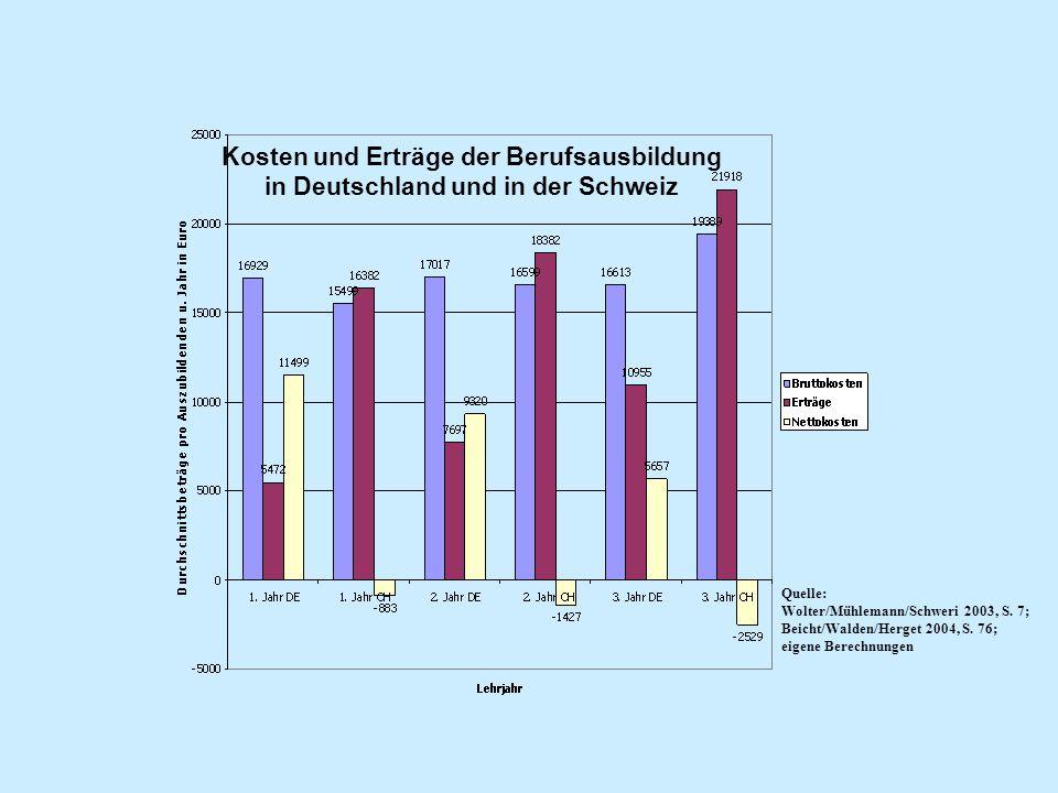 Kosten und Erträge der Berufsausbildung in Deutschland und in der Schweiz Quelle: Wolter/Mühlemann/Schweri 2003, S. 7; Beicht/Walden/Herget 2004, S. 7