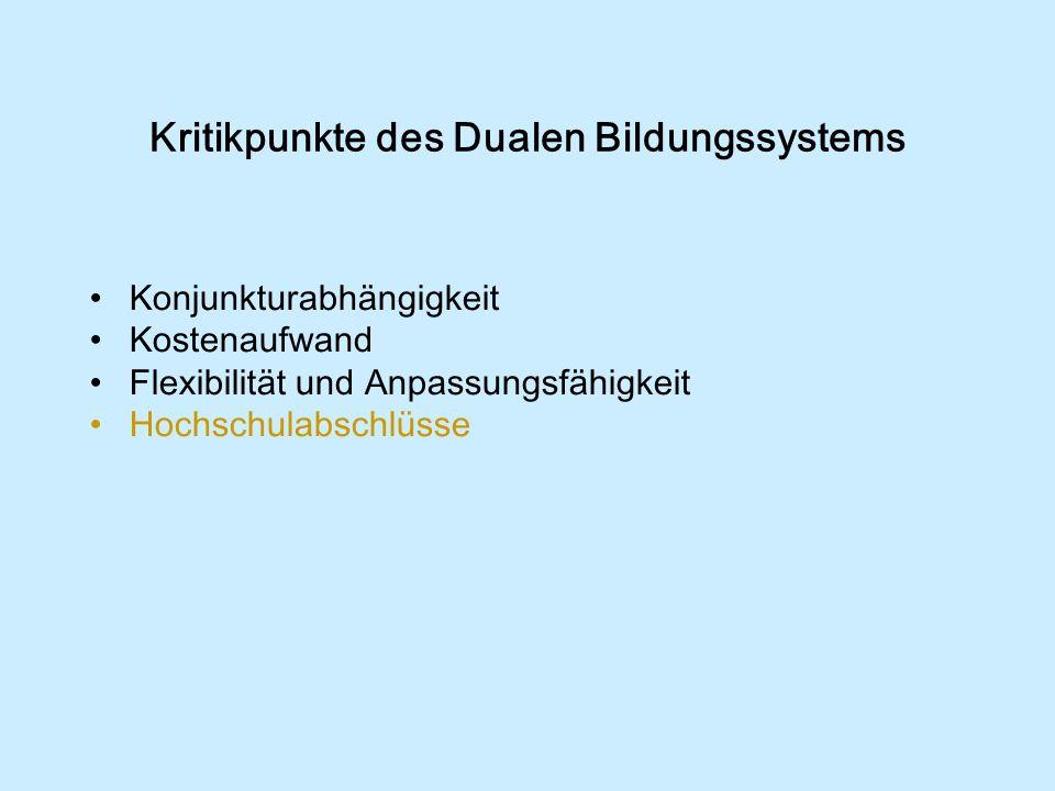 Kritikpunkte des Dualen Bildungssystems Konjunkturabhängigkeit Kostenaufwand Flexibilität und Anpassungsfähigkeit Hochschulabschlüsse