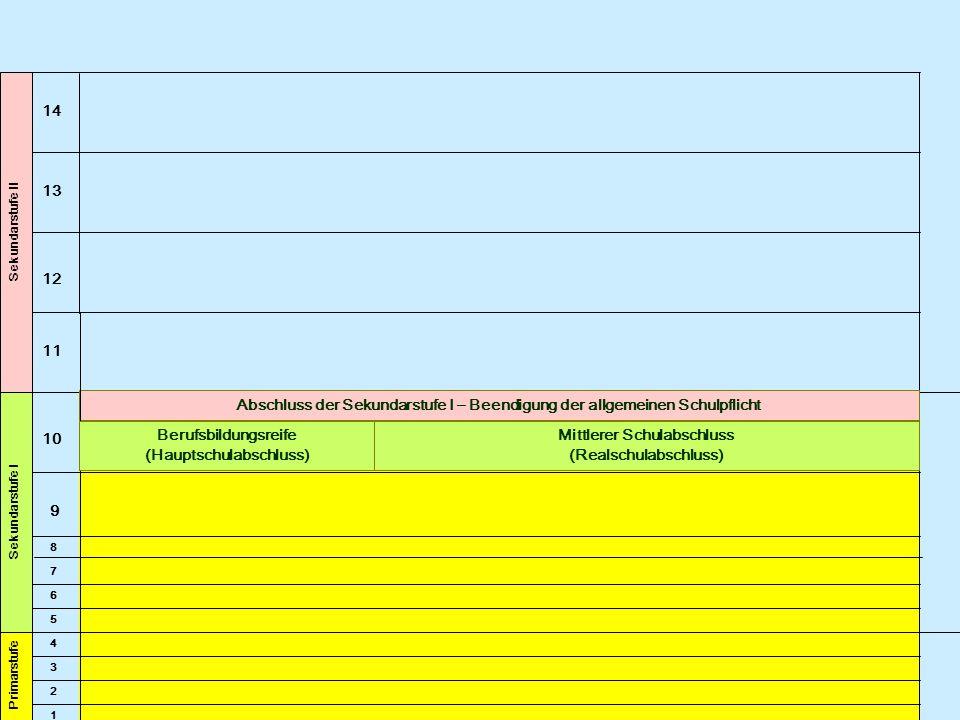 Berufsbildende Schulen 13 14 12 10 11 4 5 6 7 8 9 1 2 3 Primarstufe Sekundarstufe I Sekundarstufe II Empfehlung der Grundschule zum Besuch einer weiterführenden Schule: Hauptschule Berufsbildungsreife (Hauptschulabschluss) Ohne Abschl.