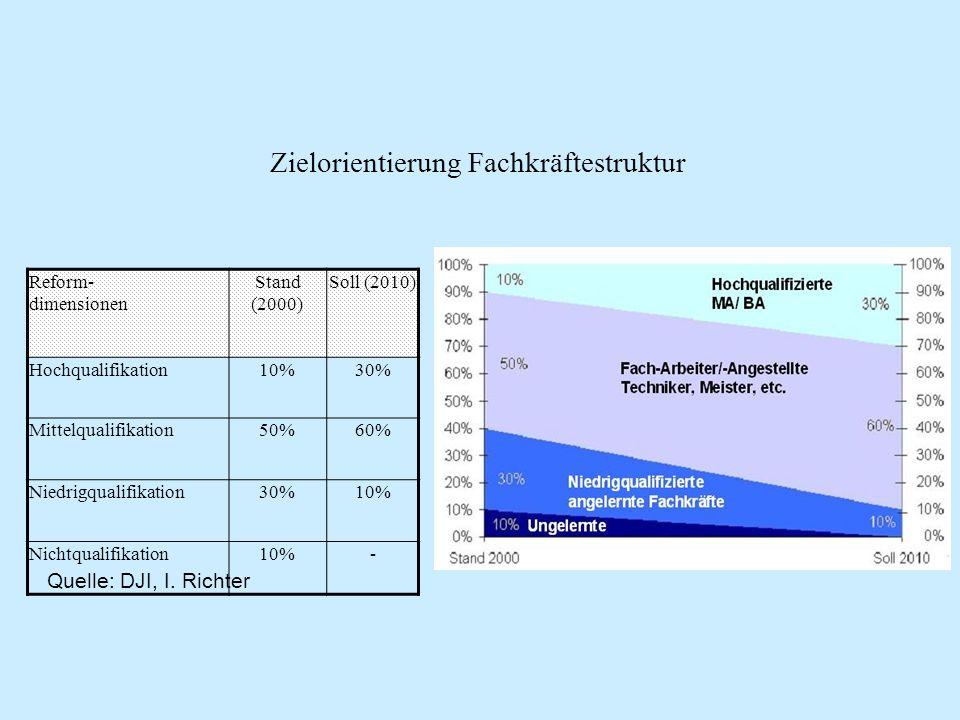 Zielorientierung Fachkräftestruktur Reform- dimensionen Stand (2000) Soll (2010) Hochqualifikation10%30% Mittelqualifikation50%60% Niedrigqualifikatio