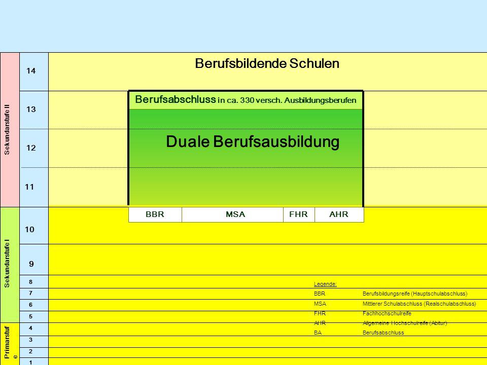 13 12 11 Sekundarstufe I 10 9 4 5 1 2 3 Primarstuf e Legende: BBR Berufsbildungsreife (Hauptschulabschluss) MSAMittlerer Schulabschluss (Realschulabsc