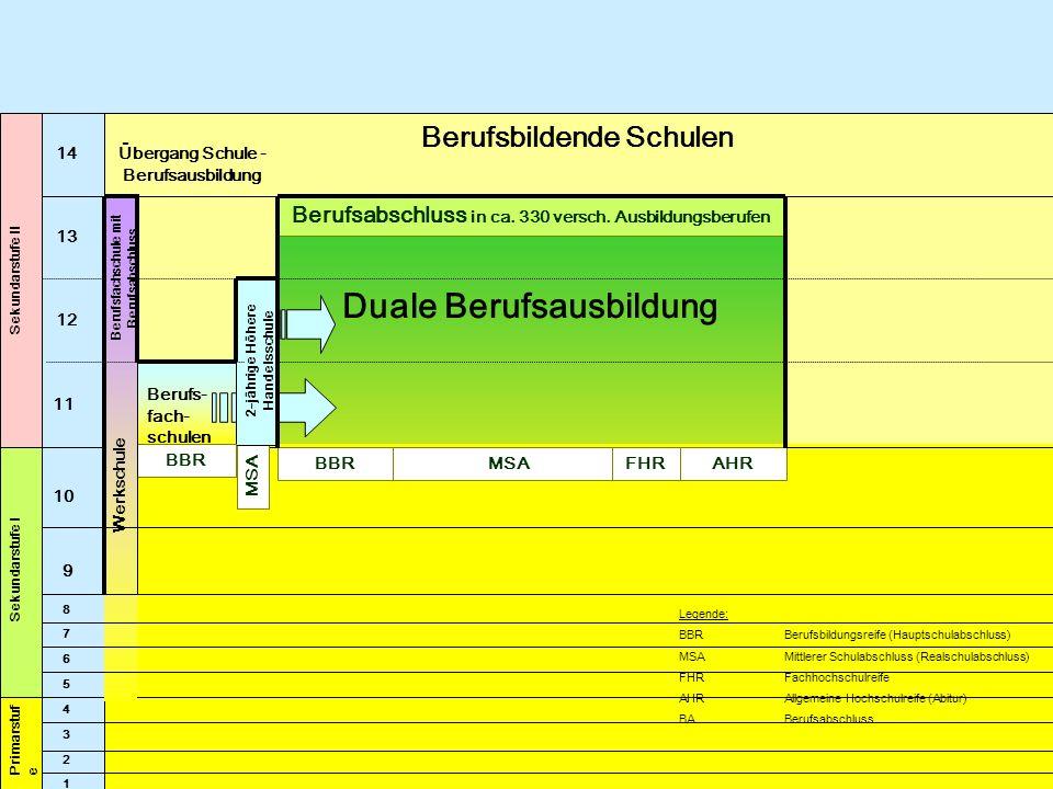 13 12 11 Sekundarstufe I 10 4 1 2 3 Primarstuf e Legende: BBR Berufsbildungsreife (Hauptschulabschluss) MSAMittlerer Schulabschluss (Realschulabschlus