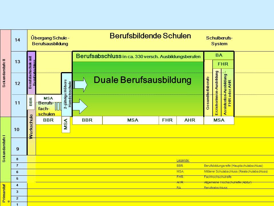 Zielorientierung Fachkräftestruktur Reform- dimensionen Stand (2000) Soll (2010) Hochqualifikation10%30% Mittelqualifikation50%60% Niedrigqualifikation30%10% Nichtqualifikation10%- Quelle: DJI, I.