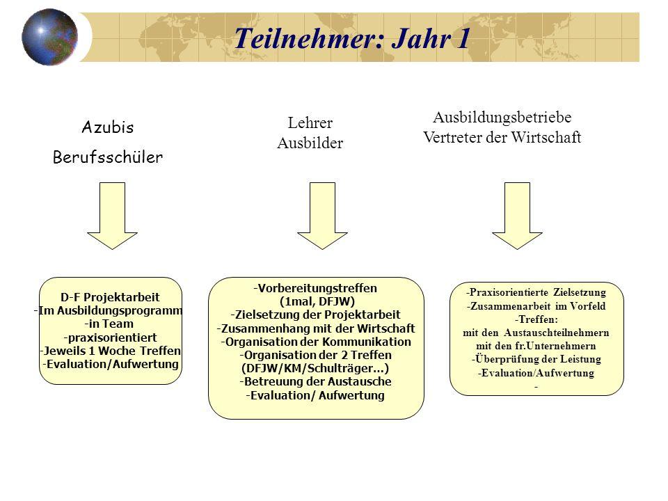 Teilnehmer Jahr 2 Azubis Berufsschüler Lehrer Ausbilder Ausbildungsbetriebe Vertreter der Wirtschaft 3 bis 4 Wochen Programm DFS/SFA -1 Woche in der BS -2 bis 3 Wochen im Betrieb -Abschlussbericht Bescheinigung (eventuell) - Praxisorientierte Zielsetzung -Zusammenarbeit im Vorfeld -Zum 3wöchigenEmpfang der Schüler -Zur Definition der Aufgaben im Zusammenhang mit dem Bericht -Zur Evaluation - -Vorbereitungstreffen (1mal,DFS) -Zielsetzung des A-Programms -Verteilung in den Betrieben -Organisation der Betreuung -Organisation der Patenschaft -Organisation der Unterbringung -Organisation eines Lastenheftes zum Bericht -Evaluation/ Aufwertung Bescheinigung