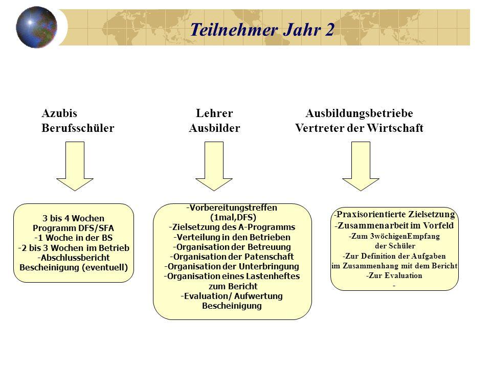 Praktikum im Ausland ALLE PARTNER Die Finanzierung individuell vorplanen, über DFJW oder Leonardo + Subventionen (KM, Landtag, Sponsoren, usw..) Ein Praktikumsheft mit Zielsetzung und Vertrag erstellen Vorbereitung, Begleitung, Betreuung, Evaluation des Praktikums, Bescheinigung, Zusatzausbildung organisieren Berufliche, fremdsprachliche, interkulturelle Leistungen und Kompetenzen evaluieren (siehe Praktikumsheft) Teilnehmer: Jahr 3 Portfolio + Anerkennung/ Bescheinigung -Europass -Europro -Zusatzqualifikation zur Europafachkraft -Challenge (Wettbewerb) des besten detusch-fr.
